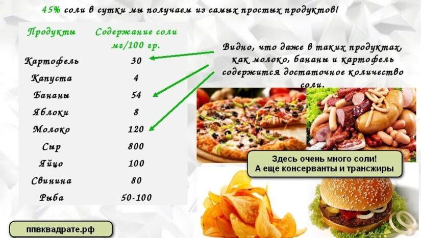 Соль в продуктах
